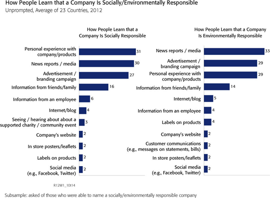 How companies learn that a company is socially responsible