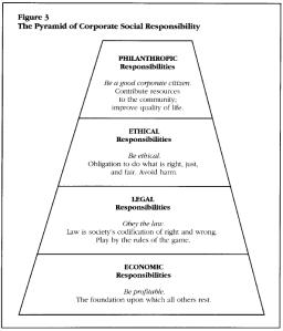 CSR Pyramid